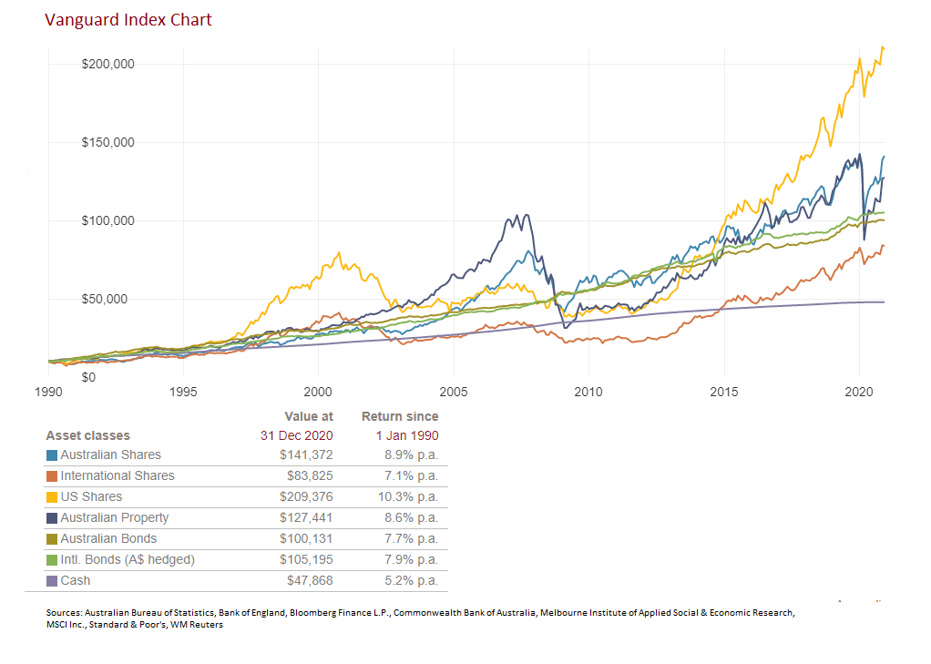 Vanguard 2020 Index Chart showing the long-term performance of Australian and United States share markets, international shares, Australian bonds, listed property and cash.