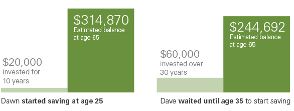 Graph illustrating how saving $2000 starting at age 25 for 10 years leaves you with a higher (estimated) balance versus saving $2000 starting at age 35 for 30 years.