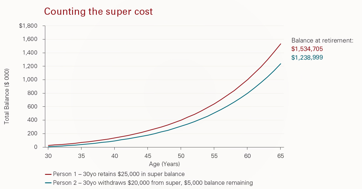 Modelling how costly a large superannuation withdrawal could be