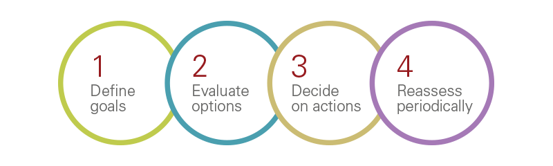 Key steps to making a prudent ESG investment decision