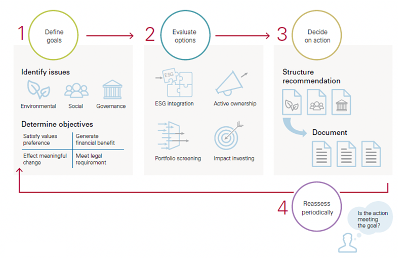 Making informed decisions on ESG investing actions