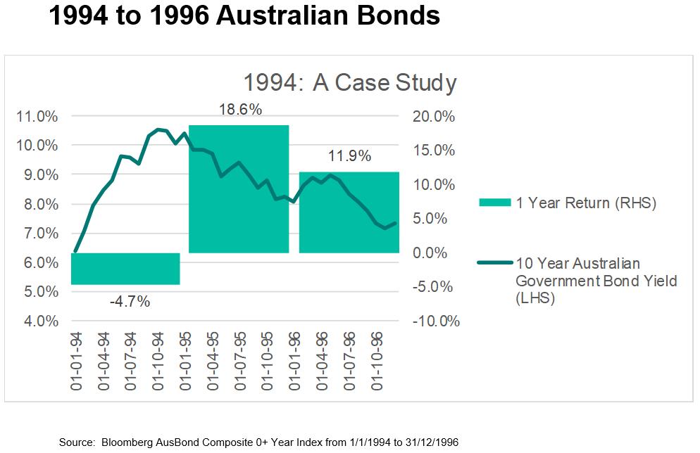 Chart showing Australian 10-year bond returns between 1994 and 1996