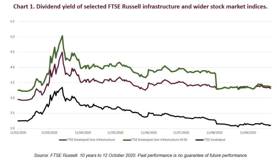 Dividend yield of selected FTSE Russell infrastructure and wider stock market indices