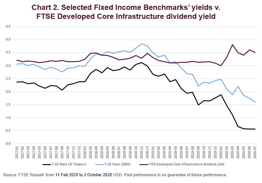 Selected Fixed Income benchmarks' yield v. FTSE Developed Core Infrastructure dividend yield