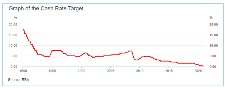 Graph of the Cash Rate Target