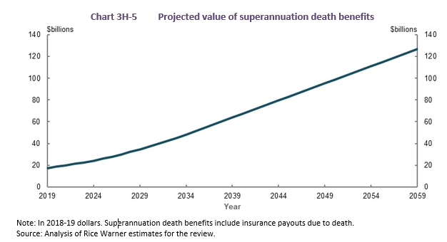 Projected value of superannuation death benefits