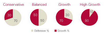 Four pie graphs showing the allocation to defensive and growth assets for each of Vanguard's Diversified funds (Conservative, Balanced, Growth and High Growth). Conservative fund has the highest allocation to defensive assets while the High Growth fund has the least.
