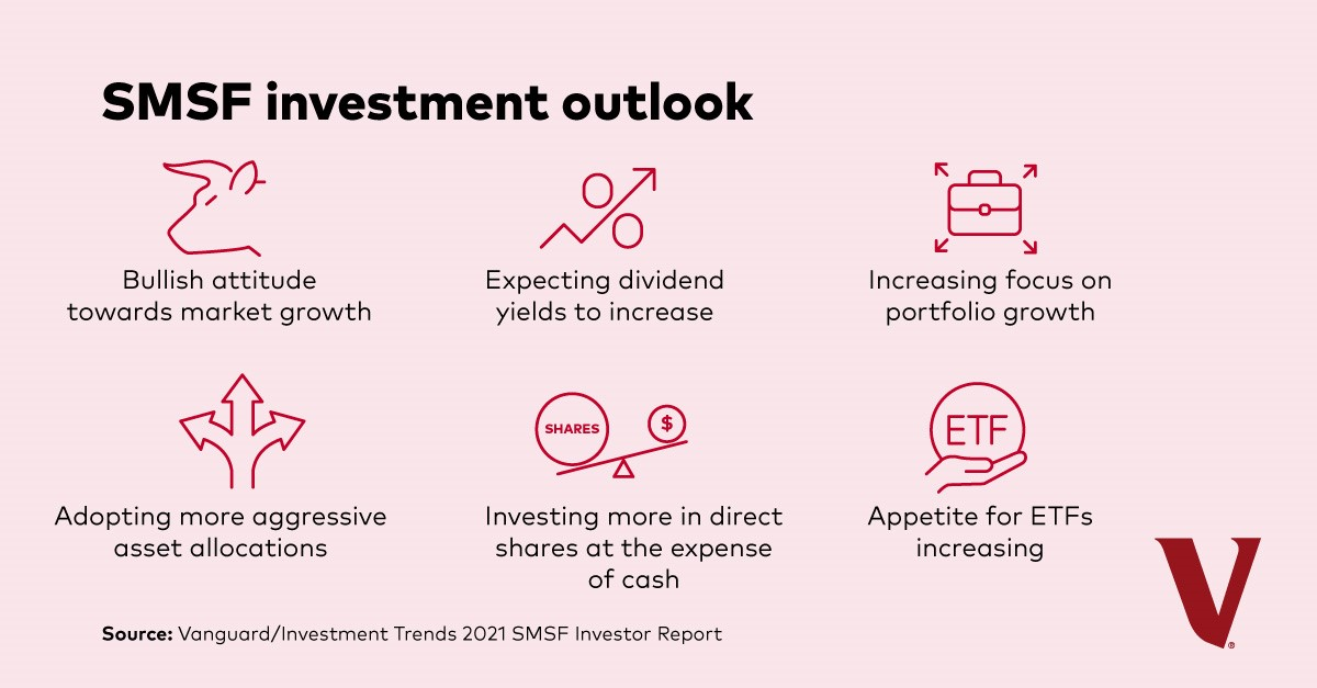 SMSF investment outlook