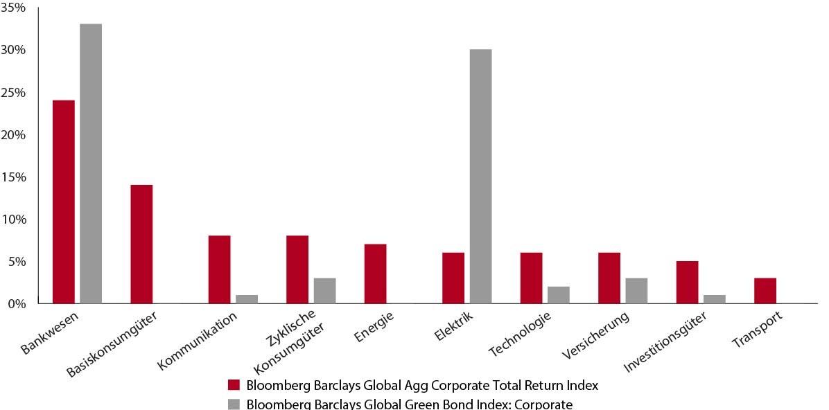 Chancen und Risiken grüner Anleihen