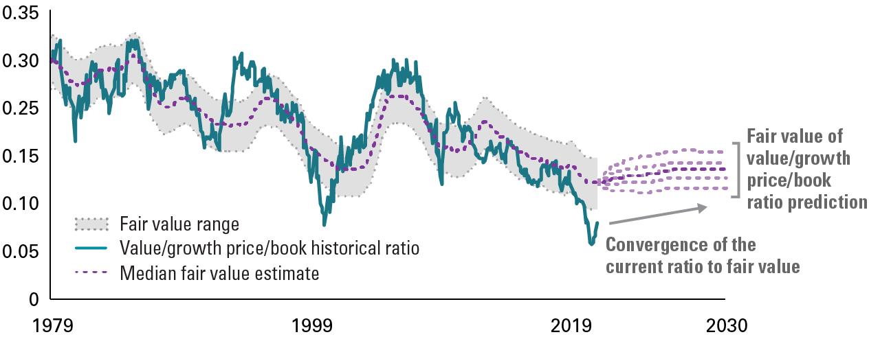 yield-rises