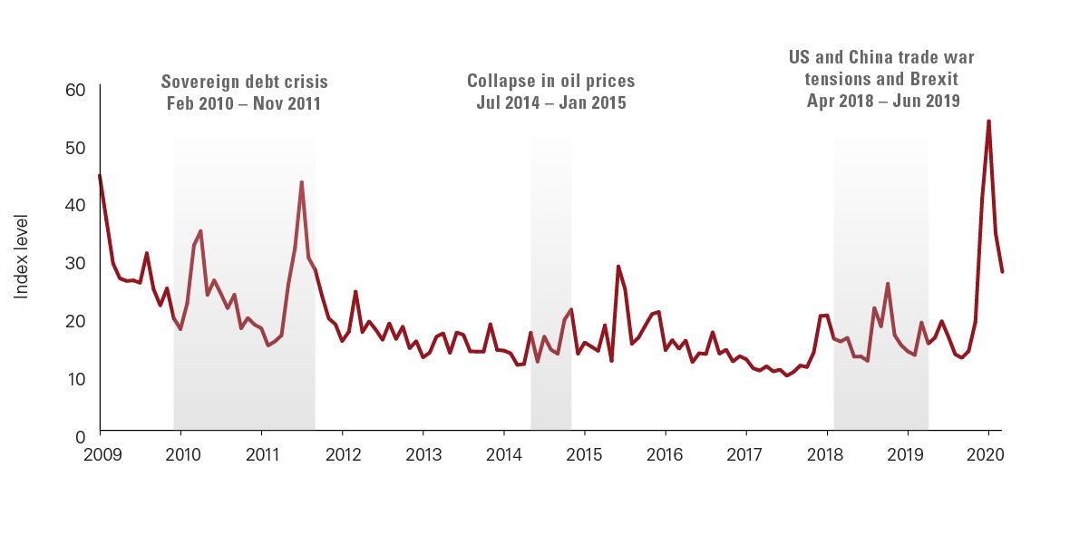 CBOE Volatility Index during crises