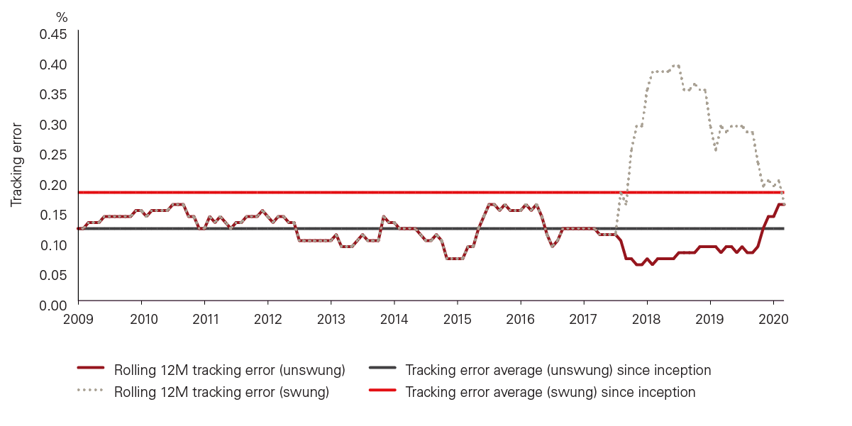 Vanguard Global Bond Index Fund tracking error over time