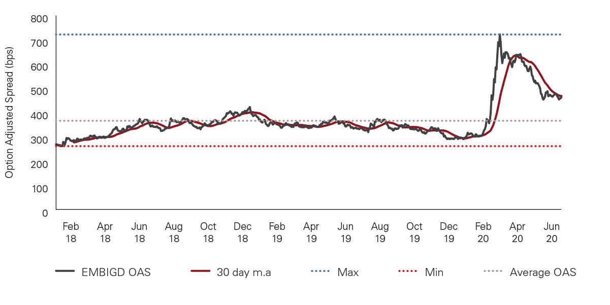 J.P.Morgan Emerging Markets Bond Global Diversified Index (EMBIGD) option adjusted spread (OAS