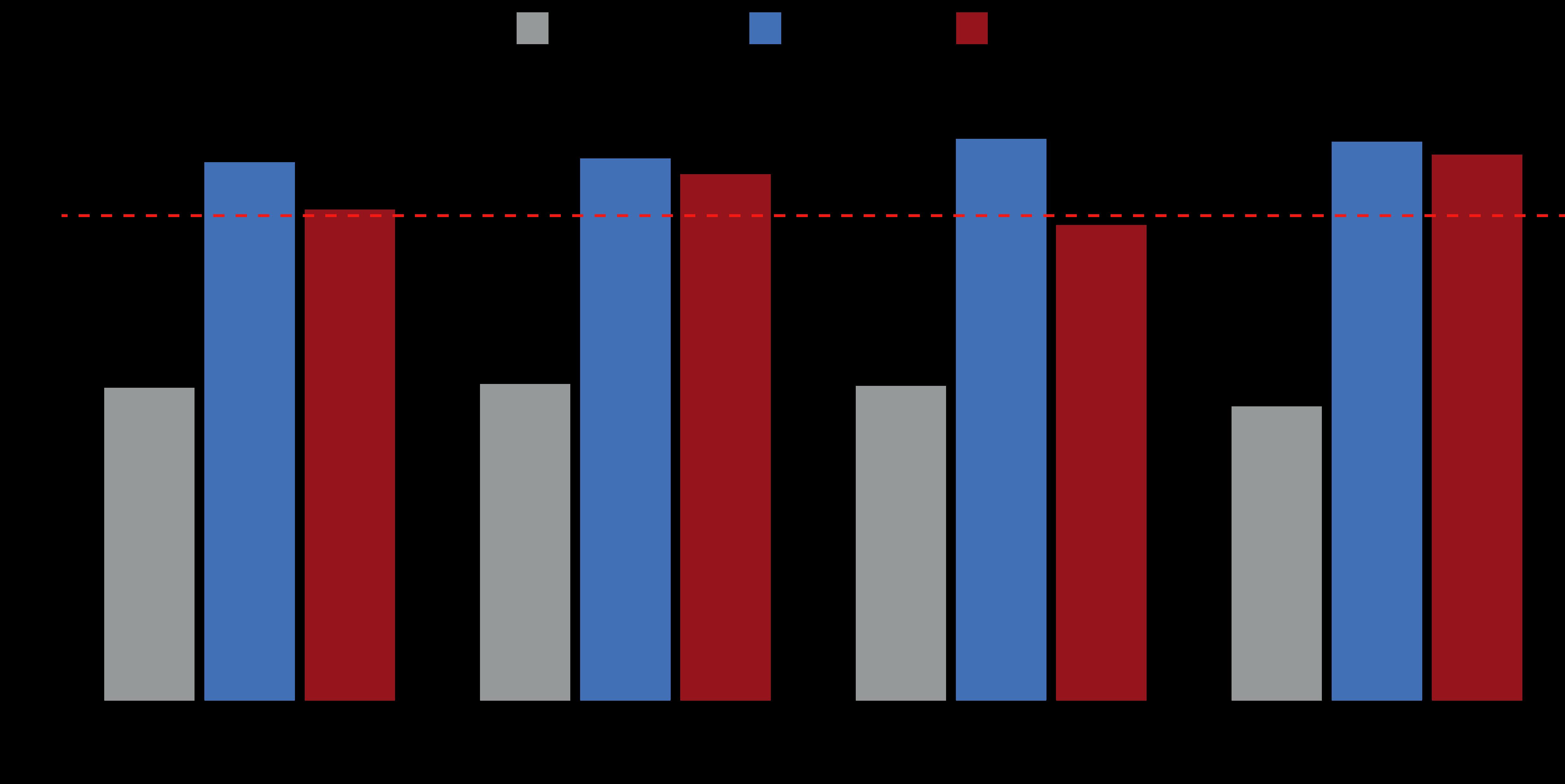 Euro area/UK composite PMIs