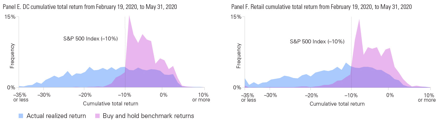 Actual total returns of cash panickers compared with buy and hold