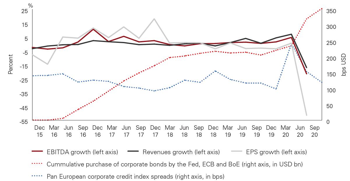 Figure 1 - Fundamental indicators, corporate debt QE, and credit spreads