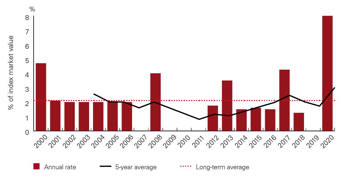 Can investors unlock profit from emerging market debt restructuring? chart
