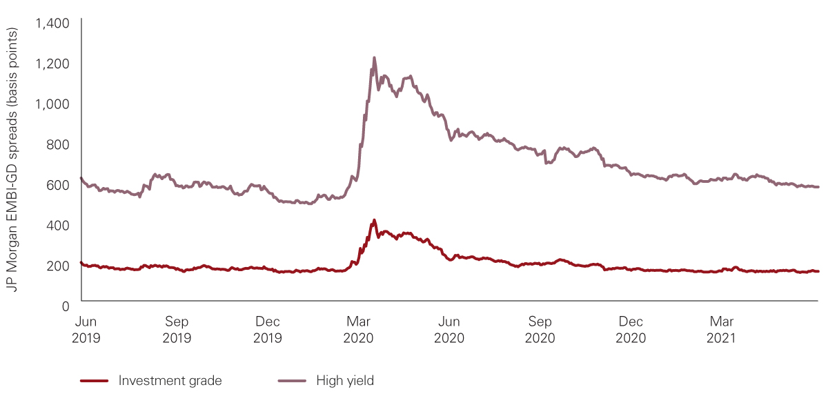 Credit spread levels