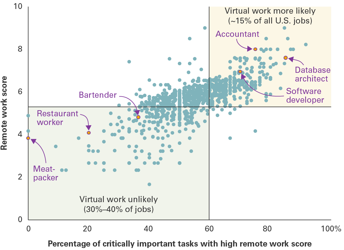 Evaluating the future of remote work