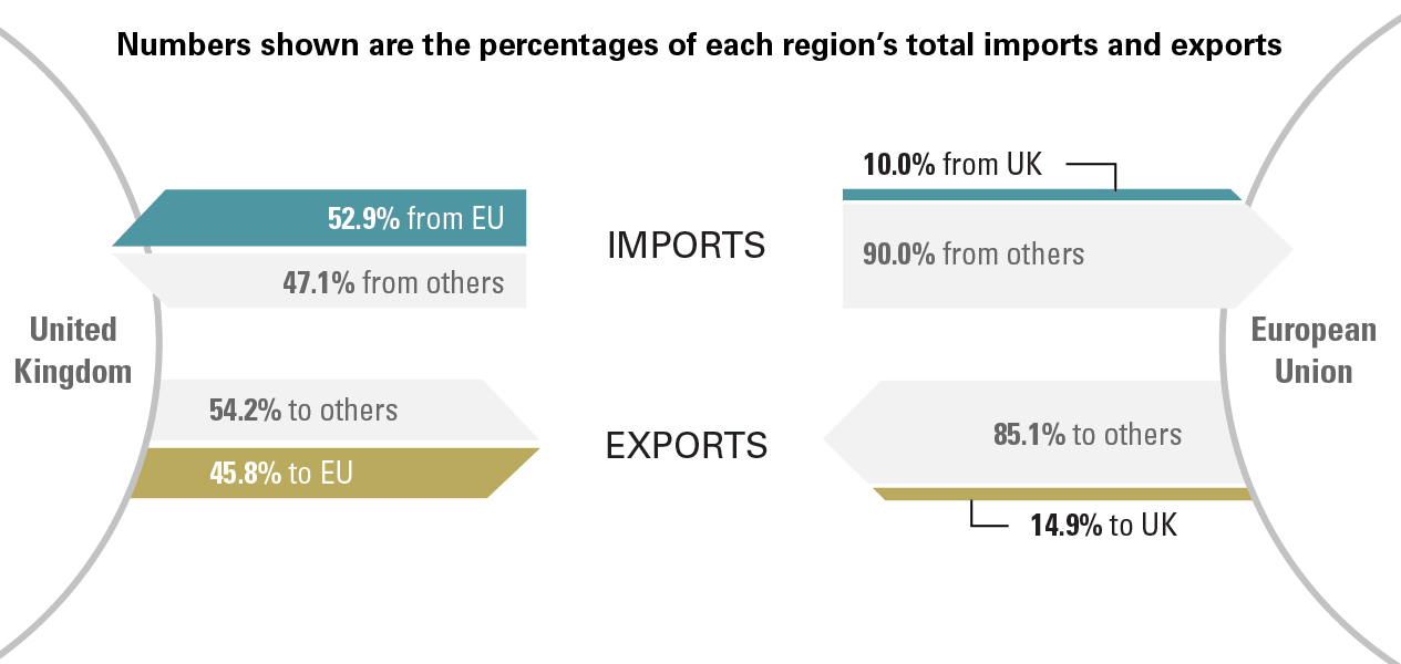 Trade stakes are greater for UK