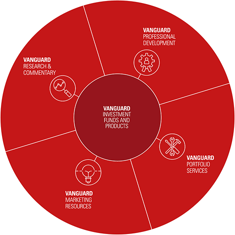 The year in review 2020 adviser wheel
