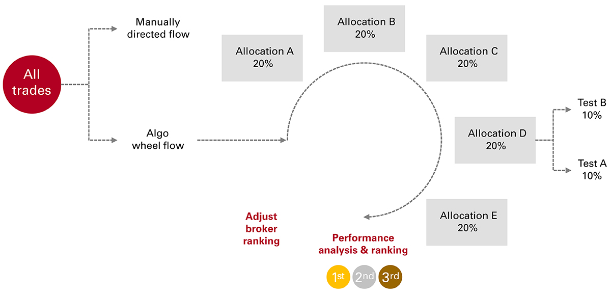 How trading analytics add value to equity index funds