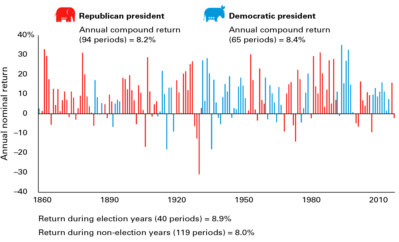 Different ruling parties, similar returns