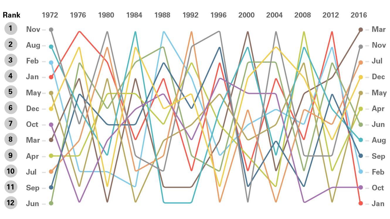 A near-random monthly performance distribution